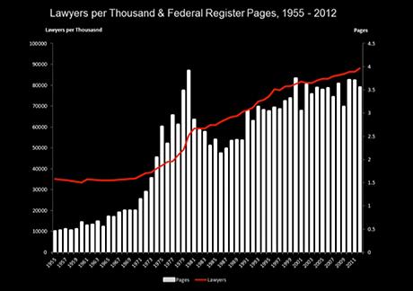 lawyers-regs-per1000